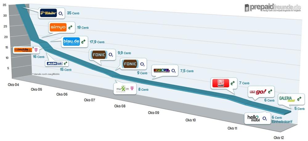 Prepaid Vergleich: Tarif-Entwicklung seit 2004 (eigene Grafik)