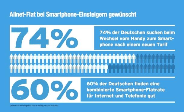 Allnet Flatrate Vergleich (Umfrage von blau.de, Quelle: E-Plus/blau.de)