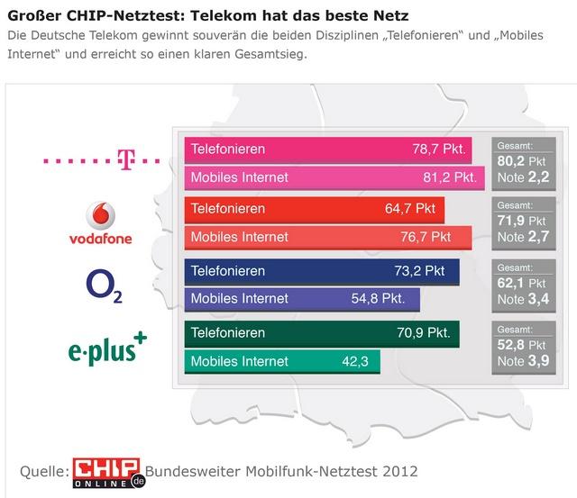 CHIP-Netztest 2012