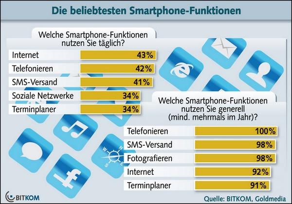 Smartphone Tarife: Diese Funktionen sind gefragt (Grafik/Quelle: BITKOM)