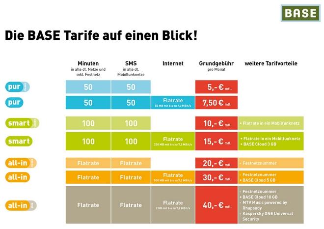 Die neuen BASE-Tarife im Überblick (Quelle: E-Plus/BASE)